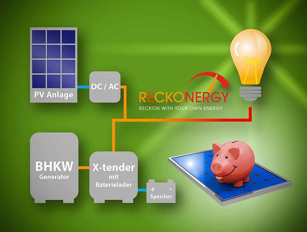 RECKONERGY liefert alle Komponenten zum Aufbau eines weitgehend autarken Energienetzes